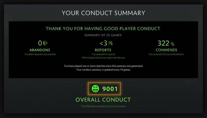 Behavior Score