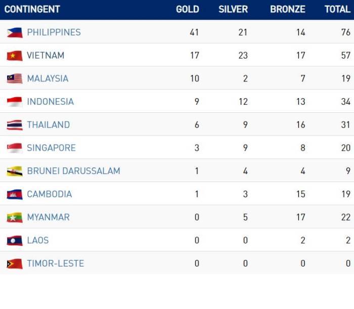 Medali Emas Indonesia SEA Games 2019