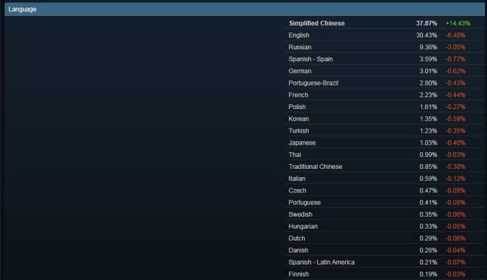 Steam Charts Language