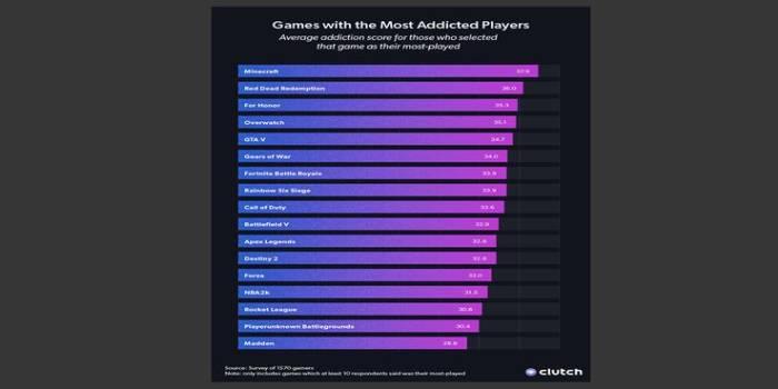 Survei Game Kecanduan