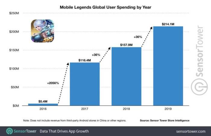 Grafik pendapatan Mobile Legends
