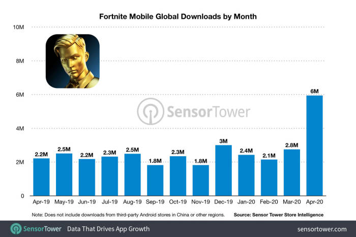 Laporan terkait game Fortnite mobile