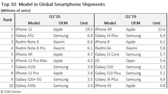 Daftar smartphone terpopuler di Q1 tahun 2020