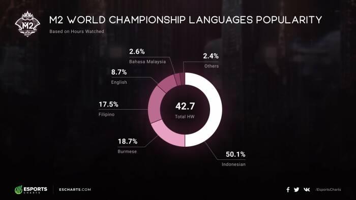 Penonton M2 World Championship dengan kategori Bahasa